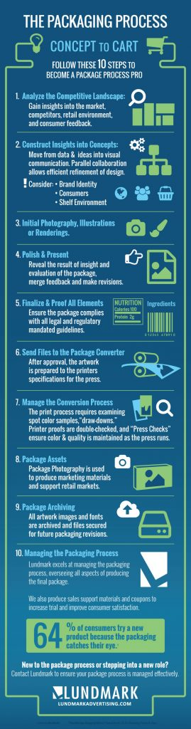 Infographic: packaging process concept to cart