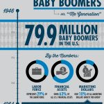 Infographic Generational Marketing Baby Boomers