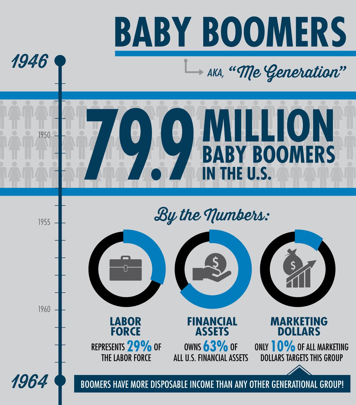 Baby Boomer Infographic