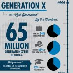 Infographic Generational Marketing Generation X