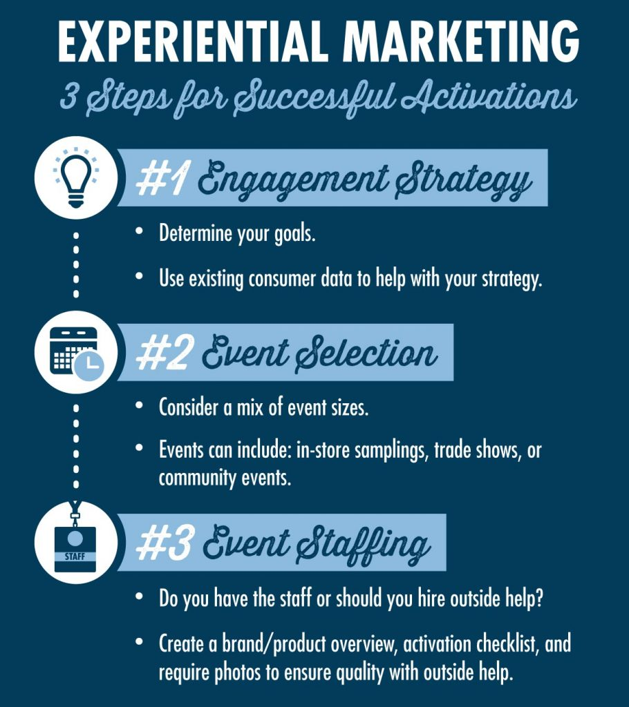 Infographic - Experiential marketing - 3 steps for successful activations