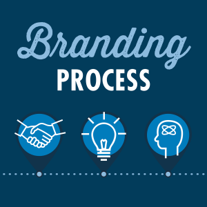 Branding Process - Steps for Rebranding