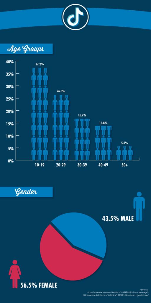 TikTok Infographic - Who uses TikTok