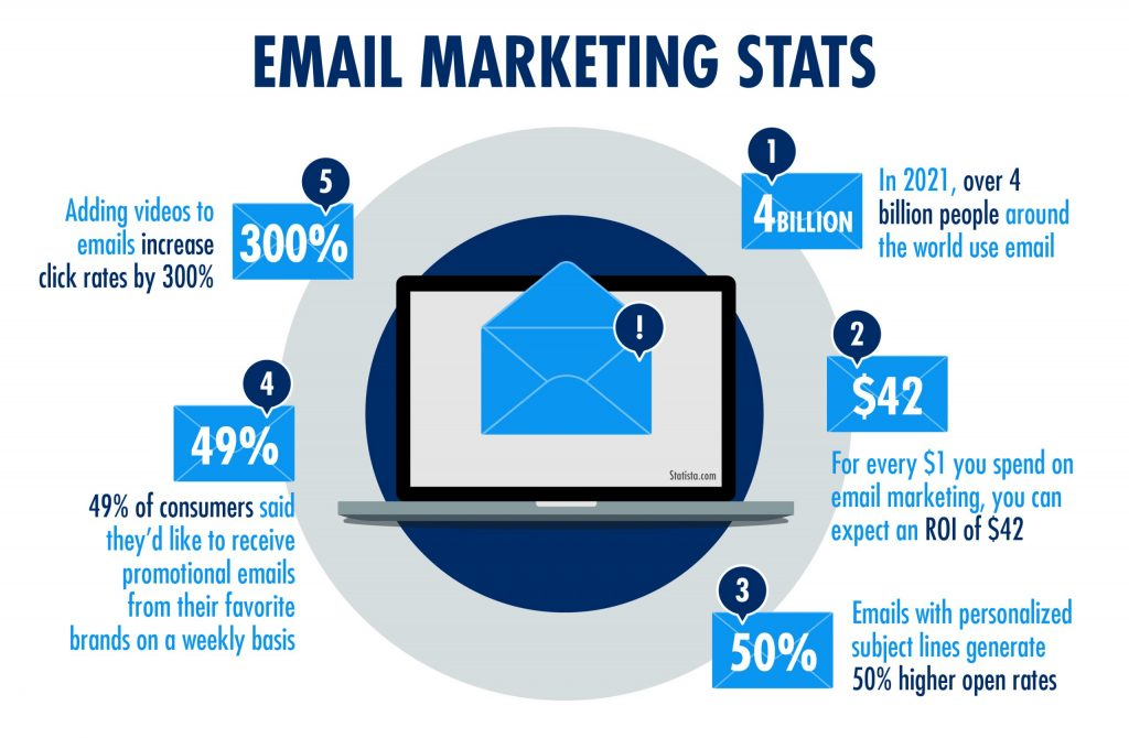 A blue infographic showing various email marketing stats. Adding videos to emails increases click rates by 300%. 49% of consumers said they'd like to receive promo emails from their favorite brands. In 2021, over 4 billion people are the world use email.
