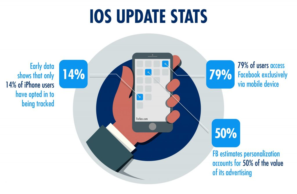 Infographic of a hand holding a phone with 3 stats emerging from the screen: 14% of iPhone users have opted in to being tracked; 79% of users access Facebook exclusively via mobile device; Facebook estimates personalization accounts for 50% of the value of its advertising.